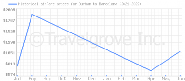 Price overview for flights from Durham to Barcelona