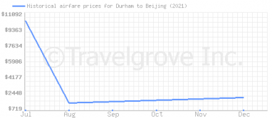 Price overview for flights from Durham to Beijing
