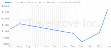 Price overview for flights from Durham to Bombay