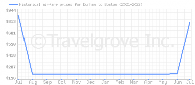 Price overview for flights from Durham to Boston