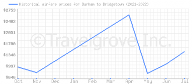 Price overview for flights from Durham to Bridgetown