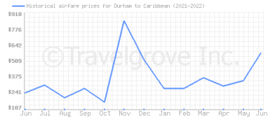 Price overview for flights from Durham to Caribbean