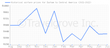Price overview for flights from Durham to Central America