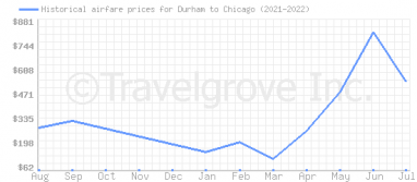 Price overview for flights from Durham to Chicago