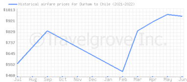 Price overview for flights from Durham to Chile