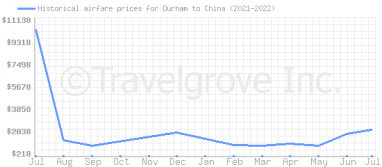 Price overview for flights from Durham to China