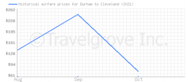 Price overview for flights from Durham to Cleveland