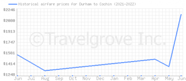 Price overview for flights from Durham to Cochin
