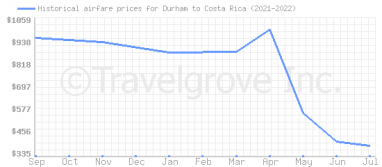 Price overview for flights from Durham to Costa Rica