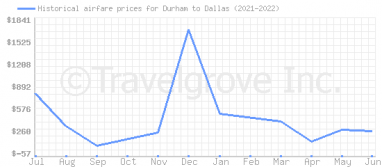 Price overview for flights from Durham to Dallas