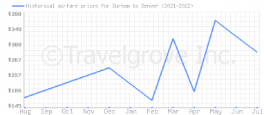 Price overview for flights from Durham to Denver