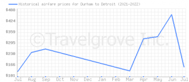 Price overview for flights from Durham to Detroit
