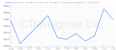 Price overview for flights from Durham to Dominican Republic