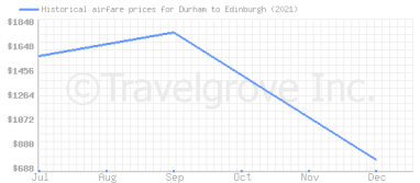 Price overview for flights from Durham to Edinburgh
