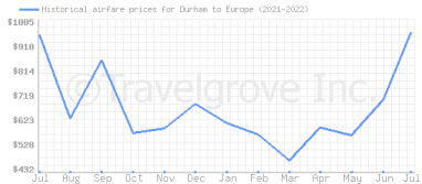 Price overview for flights from Durham to Europe
