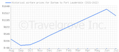 Price overview for flights from Durham to Fort Lauderdale