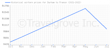 Price overview for flights from Durham to France