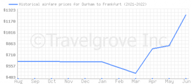 Price overview for flights from Durham to Frankfurt