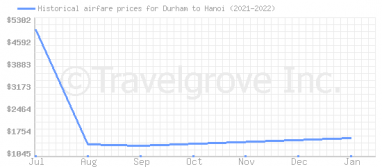 Price overview for flights from Durham to Hanoi