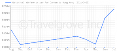 Price overview for flights from Durham to Hong Kong