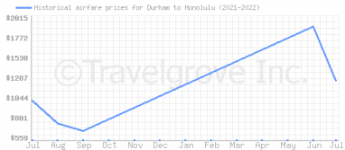 Price overview for flights from Durham to Honolulu