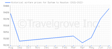 Price overview for flights from Durham to Houston