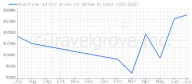 Price overview for flights from Durham to India