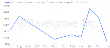 Price overview for flights from Durham to Indianapolis