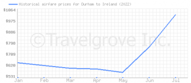 Price overview for flights from Durham to Ireland