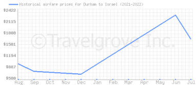 Price overview for flights from Durham to Israel