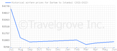 Price overview for flights from Durham to Istanbul
