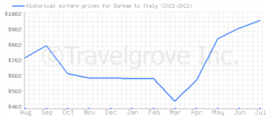 Price overview for flights from Durham to Italy
