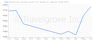 Price overview for flights from Durham to Jamaica