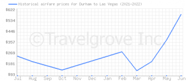Price overview for flights from Durham to Las Vegas