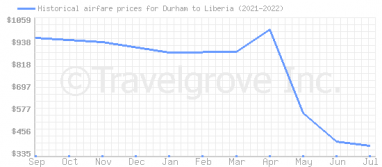 Price overview for flights from Durham to Liberia