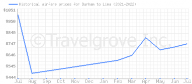 Price overview for flights from Durham to Lima