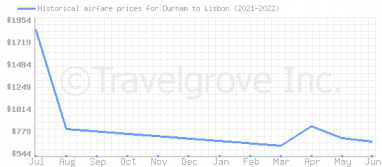 Price overview for flights from Durham to Lisbon
