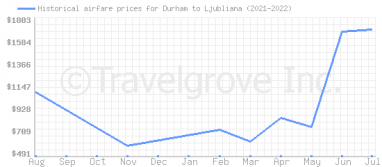 Price overview for flights from Durham to Ljubliana