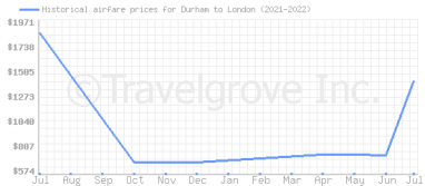Price overview for flights from Durham to London
