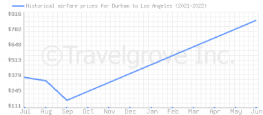 Price overview for flights from Durham to Los Angeles