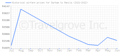 Price overview for flights from Durham to Manila