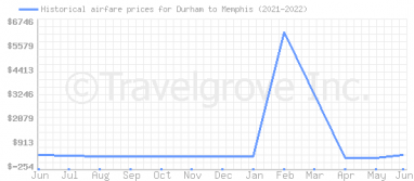 Price overview for flights from Durham to Memphis
