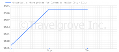 Price overview for flights from Durham to Mexico City