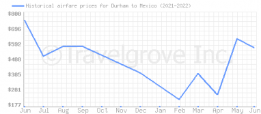 Price overview for flights from Durham to Mexico