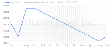 Price overview for flights from Durham to Miami