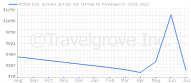 Price overview for flights from Durham to Minneapolis