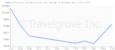 Price overview for flights from Durham to Montego Bay