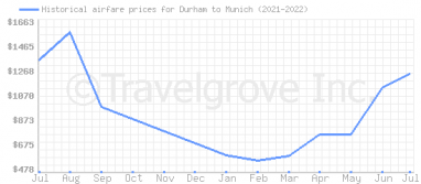 Price overview for flights from Durham to Munich