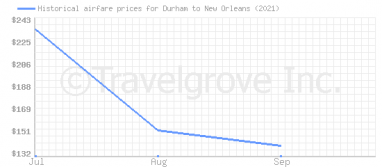 Price overview for flights from Durham to New Orleans