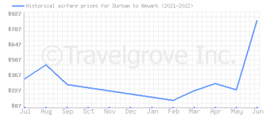 Price overview for flights from Durham to Newark